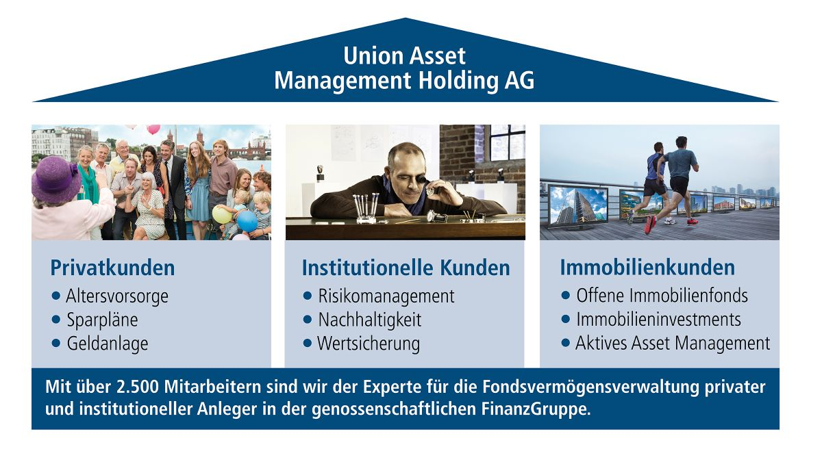 Union_Investment_Ueberblick